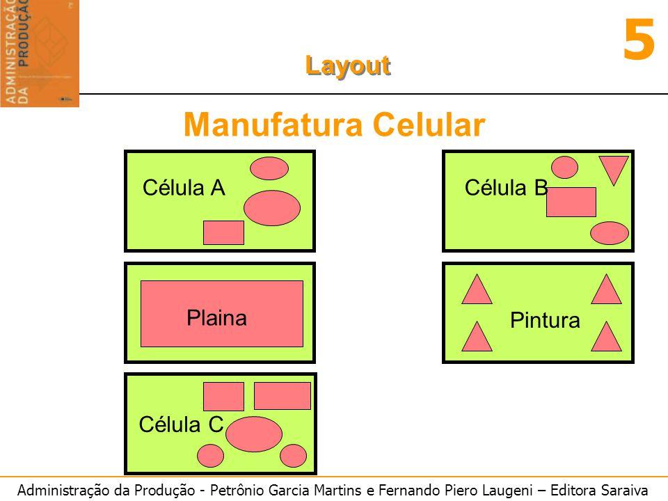Administração da Produção - Petrônio Garcia Martins e Fernando Piero Laugeni – Editora Saraiva 5 Layout Manufatura Celular Célula ACélula B Plaina Pin