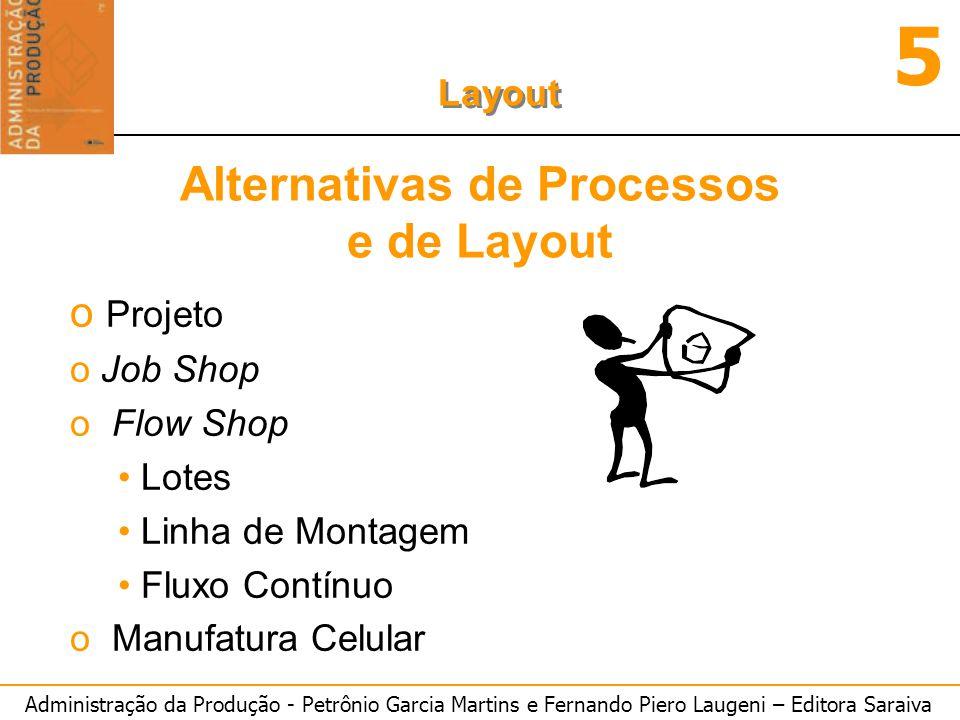 Administração da Produção - Petrônio Garcia Martins e Fernando Piero Laugeni – Editora Saraiva 5 Layout o Projeto o Job Shop o Flow Shop Lotes Linha d