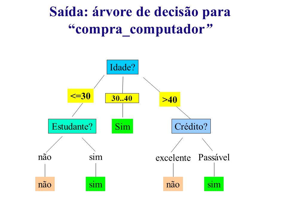 Saída: árvore de decisão para compra_computador Idade.