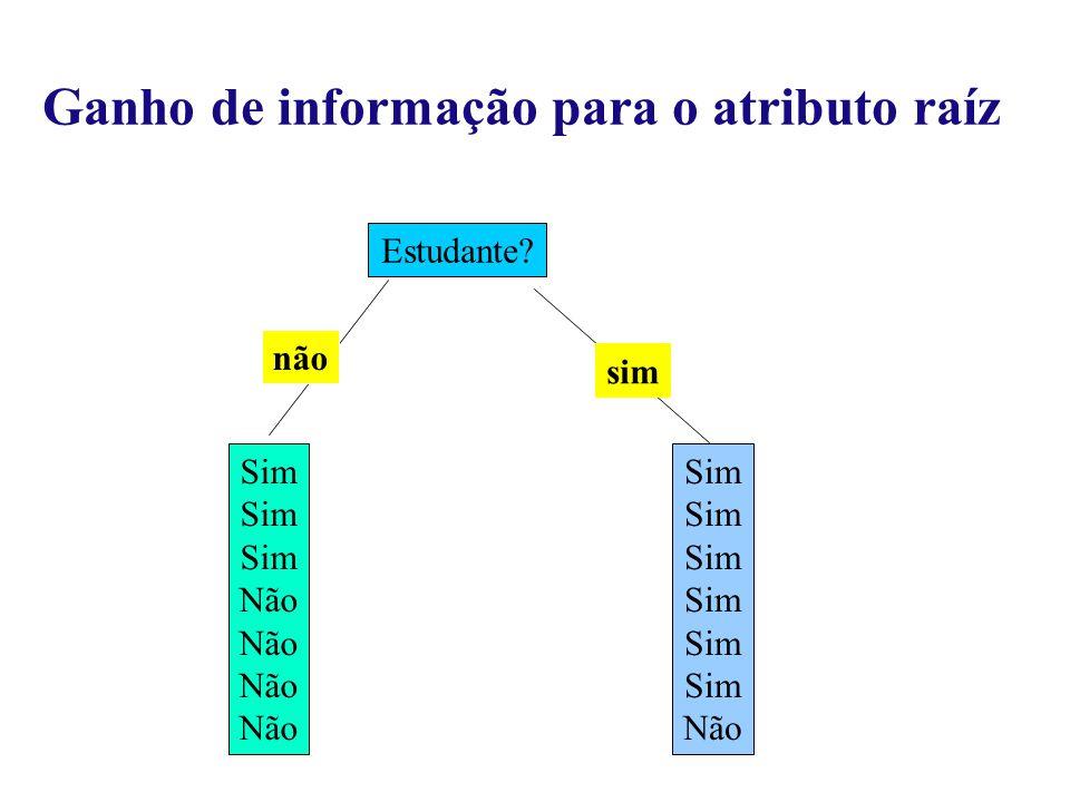 Estudante Sim Não Sim Não não sim Ganho de informação para o atributo raíz