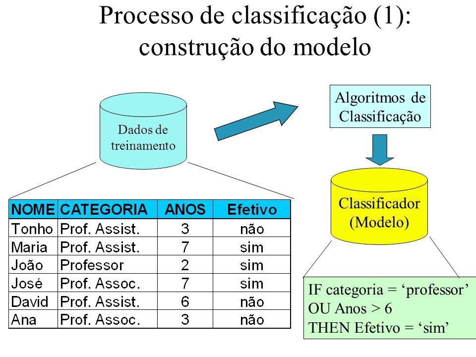 Processo de classificação (1): construção do modelo Dados de treinamento Algoritmos de Classificação IF categoria = professor OU Anos > 6 THEN Efetivo = sim Classificador (Modelo)