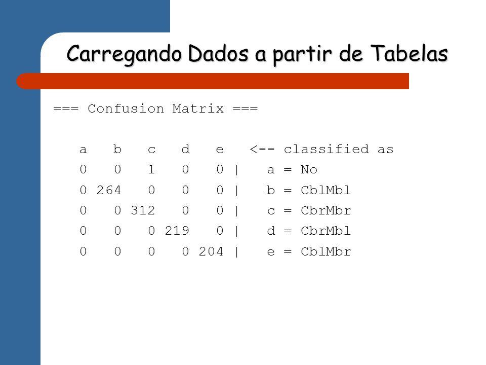 Carregando Dados a partir de Tabelas === Confusion Matrix === a b c d e <-- classified as 0 0 1 0 0 | a = No 0 264 0 0 0 | b = CblMbl 0 0 312 0 0 | c = CbrMbr 0 0 0 219 0 | d = CbrMbl 0 0 0 0 204 | e = CblMbr