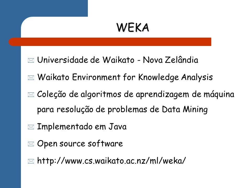WEKA Universidade de Waikato - Nova Zelândia Waikato Environment for Knowledge Analysis Coleção de algoritmos de aprendizagem de máquina para resolução de problemas de Data Mining Implementado em Java Open source software http://www.cs.waikato.ac.nz/ml/weka/