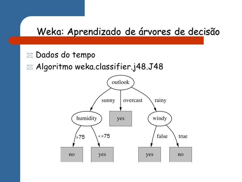 Weka: Aprendizado de árvores de decisão Dados do tempo Algoritmo weka.classifier.j48.J48 <=75 >75