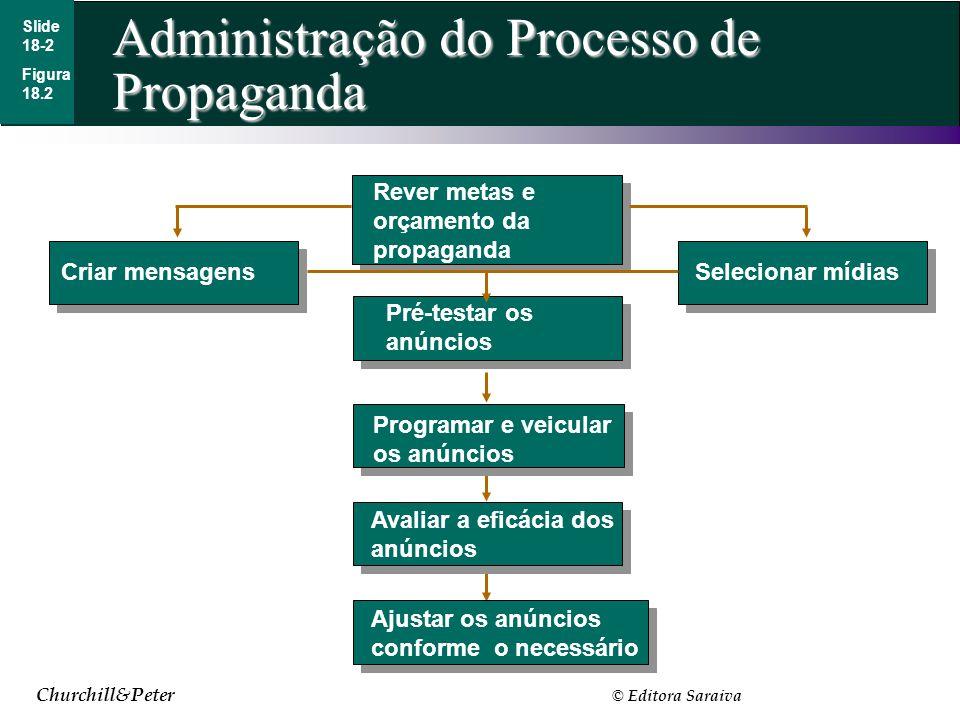 Churchill&Peter © Editora Saraiva Administração do Processo de Propaganda Slide 18-2 Figura 18.2 Rever metas e orçamento da propaganda Pré-testar os a