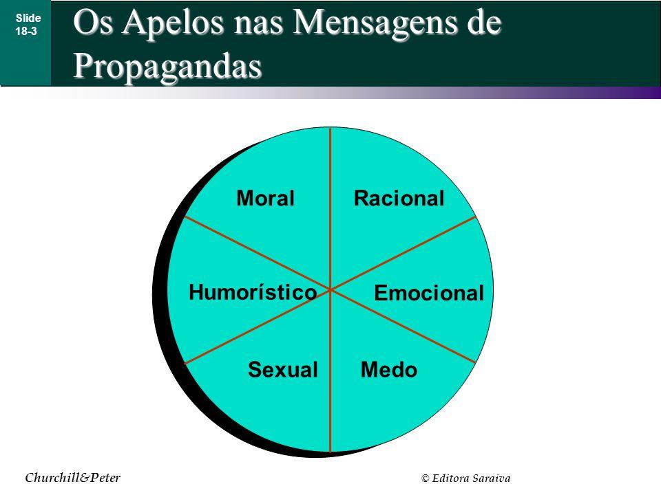 Churchill&Peter © Editora Saraiva Os Apelos nas Mensagens de Propagandas Slide 18-3 Humorístico Emocional MoralRacional SexualMedo