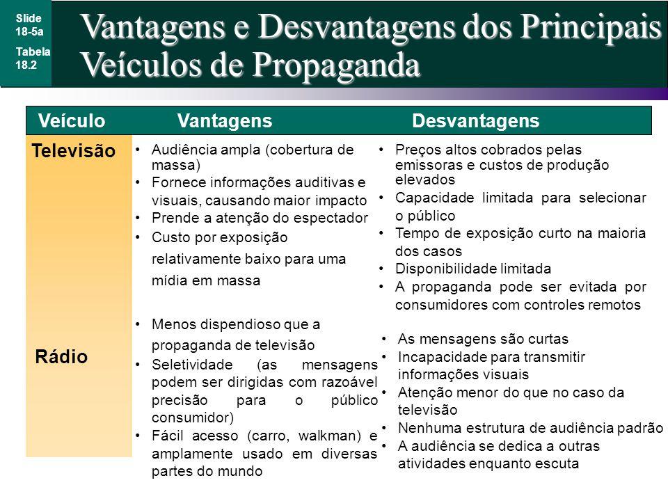 Vantagens e Desvantagens dos Principais Veículos de Propaganda Slide 18-5a Televisão Rádio Audiência ampla (cobertura de massa) Fornece informações au