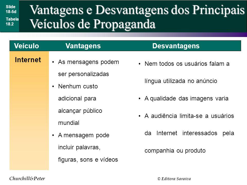Churchill&Peter © Editora Saraiva Slide 18-5d Internet Tabela 18.2 VeículoVantagensDesvantagens Nem todos os usuários falam a língua utilizada no anún