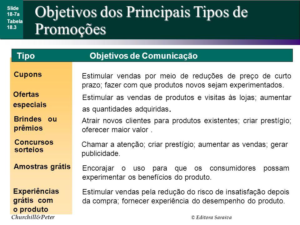 Churchill&Peter © Editora Saraiva Objetivos dos Principais Tipos de Promoções Slide 18-7a Cupons Ofertas especiais Concursos sorteios Estimular vendas