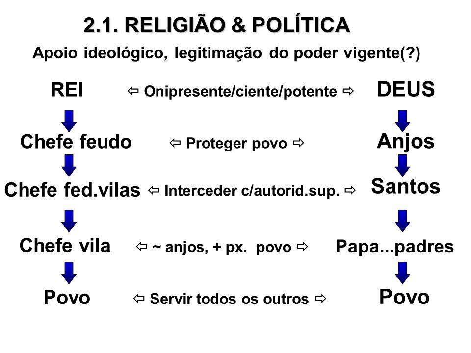 2.1. RELIGIÃO & POLÍTICA REI DEUS Apoio ideológico, legitimação do poder vigente(?) Chefe feudo Chefe fed.vilas Chefe vila Povo Onipresente/ciente/pot