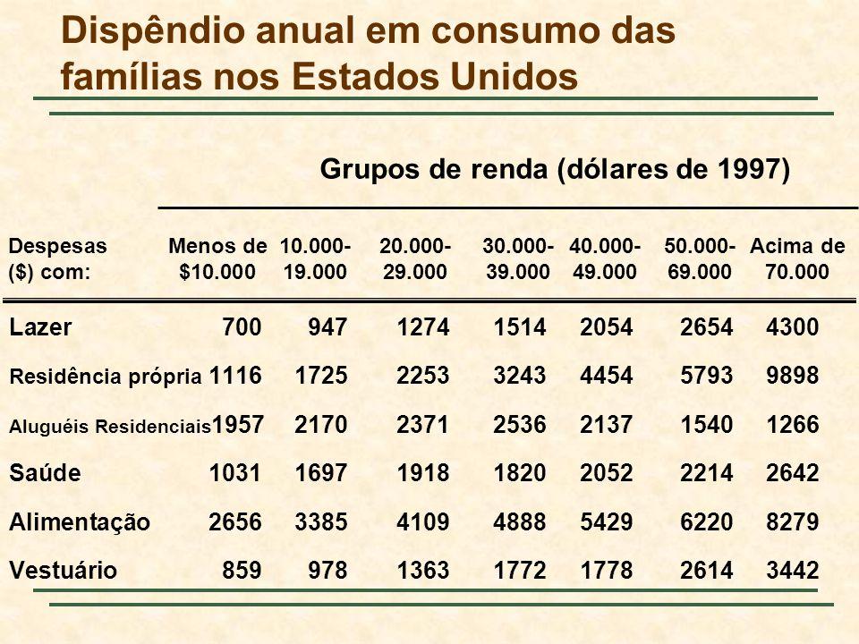 Dispêndio anual em consumo das famílias nos Estados Unidos Lazer70094712741514205426544300 Residência própria 1116172522533243445457939898 Aluguéis Re