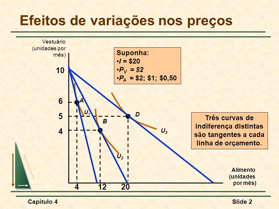 Capítulo 4Slide 3 Curva de Preço-Consumo Efeitos de variações nos preços Alimento (unidades por mês) Vestuário (unidades por mês) ) 4 5 6 U2U2 U3U3 A B D U1U1 41220 A curva de preço-consumo é formada pelas cestas de mercado que maximizam a utilidade para os vários preços do alimento.
