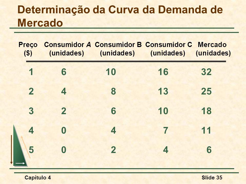 Capítulo 4Slide 35 Determinação da Curva da Demanda de Mercado 16101632 2481325 3261018 404711 50246 Preço Consumidor A Consumidor B Consumidor C Merc