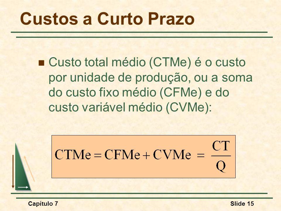 Capítulo 7Slide 15 Custos a Curto Prazo Custo total médio (CTMe) é o custo por unidade de produção, ou a soma do custo fixo médio (CFMe) e do custo variável médio (CVMe):