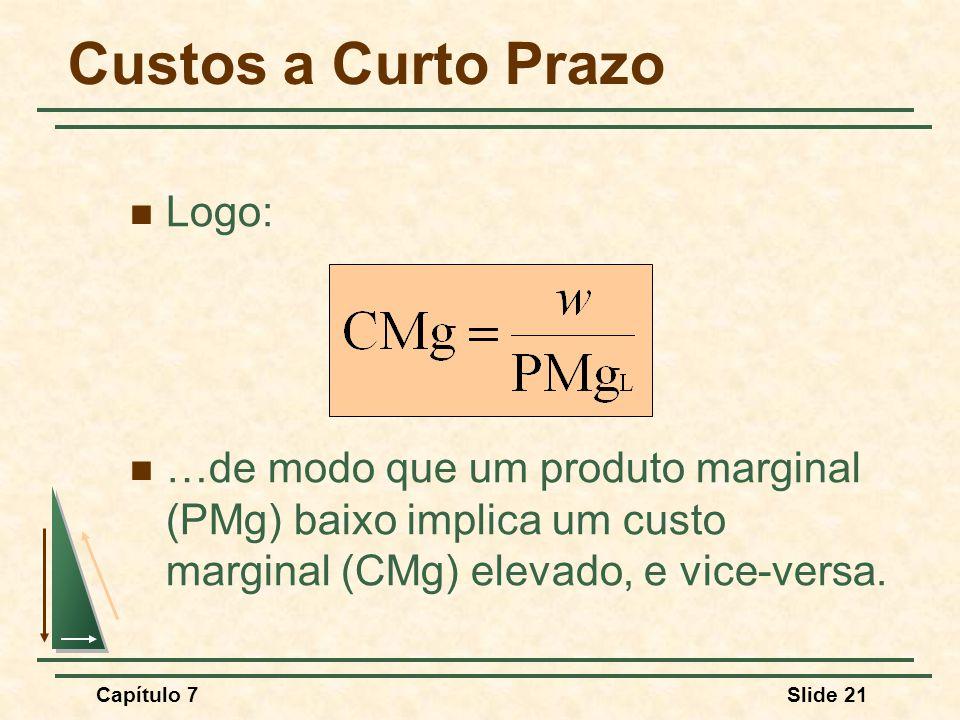 Capítulo 7Slide 21 Custos a Curto Prazo Logo: …de modo que um produto marginal (PMg) baixo implica um custo marginal (CMg) elevado, e vice-versa.