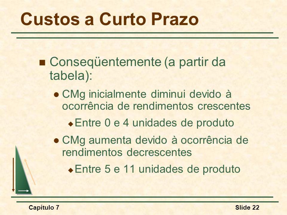 Capítulo 7Slide 22 Custos a Curto Prazo Conseqüentemente (a partir da tabela): CMg inicialmente diminui devido à ocorrência de rendimentos crescentes Entre 0 e 4 unidades de produto CMg aumenta devido à ocorrência de rendimentos decrescentes Entre 5 e 11 unidades de produto