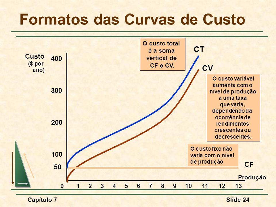 Capítulo 7Slide 24 Formatos das Curvas de Custo Produção Custo ($ por ano) 100 200 300 400 012345678910111213 CV O custo variável aumenta com o nível de produção a uma taxa que varia, dependendo da ocorrência de rendimentos crescentes ou decrescentes.
