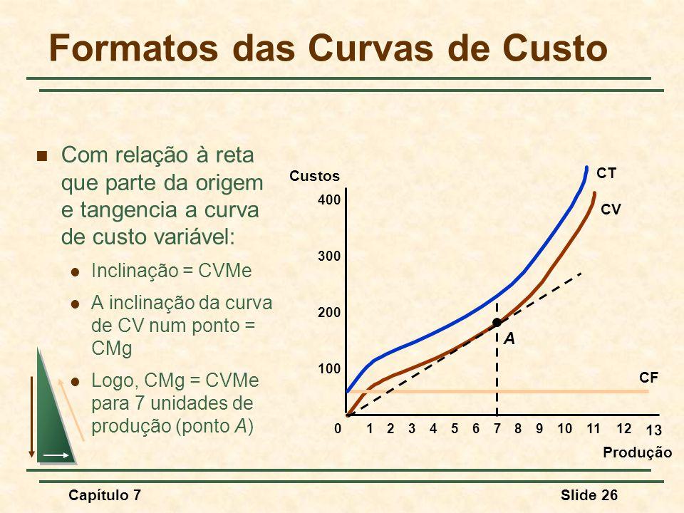 Capítulo 7Slide 26 Formatos das Curvas de Custo Com relação à reta que parte da origem e tangencia a curva de custo variável: Inclinação = CVMe A inclinação da curva de CV num ponto = CMg Logo, CMg = CVMe para 7 unidades de produção (ponto A) Produção Custos 100 200 300 400 0123456789101112 13 CF CV A CT