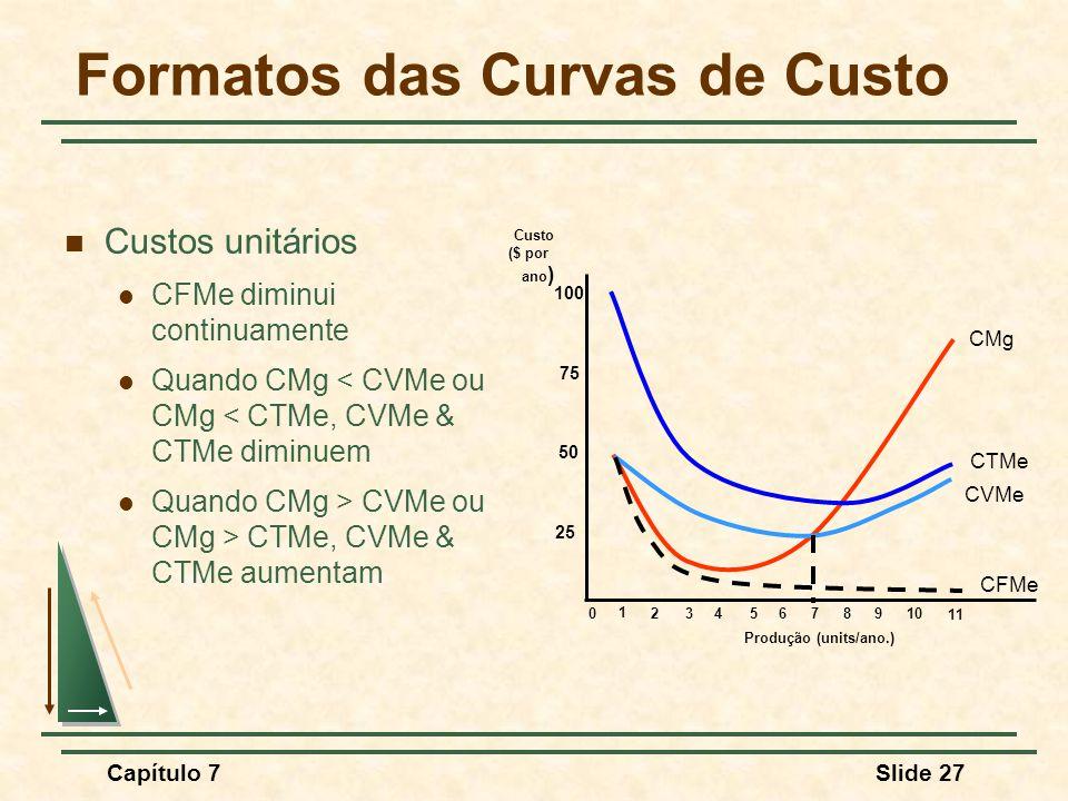 Capítulo 7Slide 27 Formatos das Curvas de Custo Custos unitários CFMe diminui continuamente Quando CMg < CVMe ou CMg < CTMe, CVMe & CTMe diminuem Quando CMg > CVMe ou CMg > CTMe, CVMe & CTMe aumentam Produção (units/ano.) Custo ($ por ano ) 25 50 75 100 0 1 2345678910 11 CMg CTMe CVMe CFMe