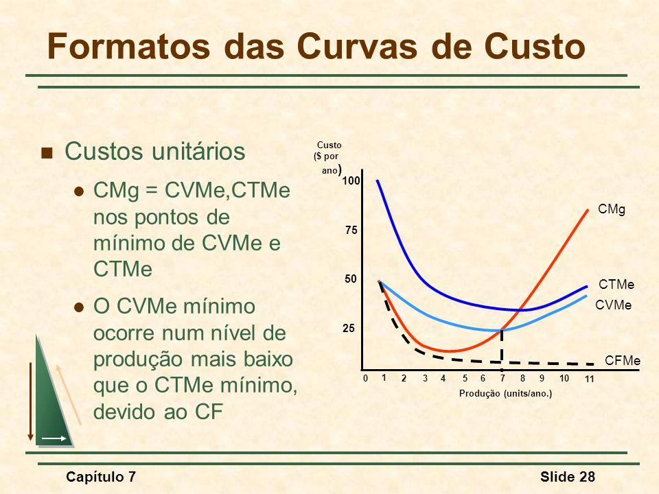 Capítulo 7Slide 28 Formatos das Curvas de Custo Custos unitários CMg = CVMe,CTMe nos pontos de mínimo de CVMe e CTMe O CVMe mínimo ocorre num nível de produção mais baixo que o CTMe mínimo, devido ao CF Produção (units/ano.) Custo ($ por ano ) 25 50 75 100 0 1 2345678910 11 CMg CTMe CVMe CFMe