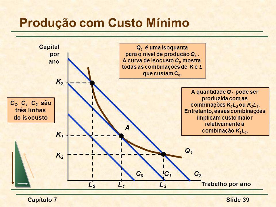 Capítulo 7Slide 39 Produção com Custo Mínimo Trabalho por ano Capital por ano A quantidade Q 1 pode ser produzida com as combinações K 2 L 2 ou K 3 L 3.