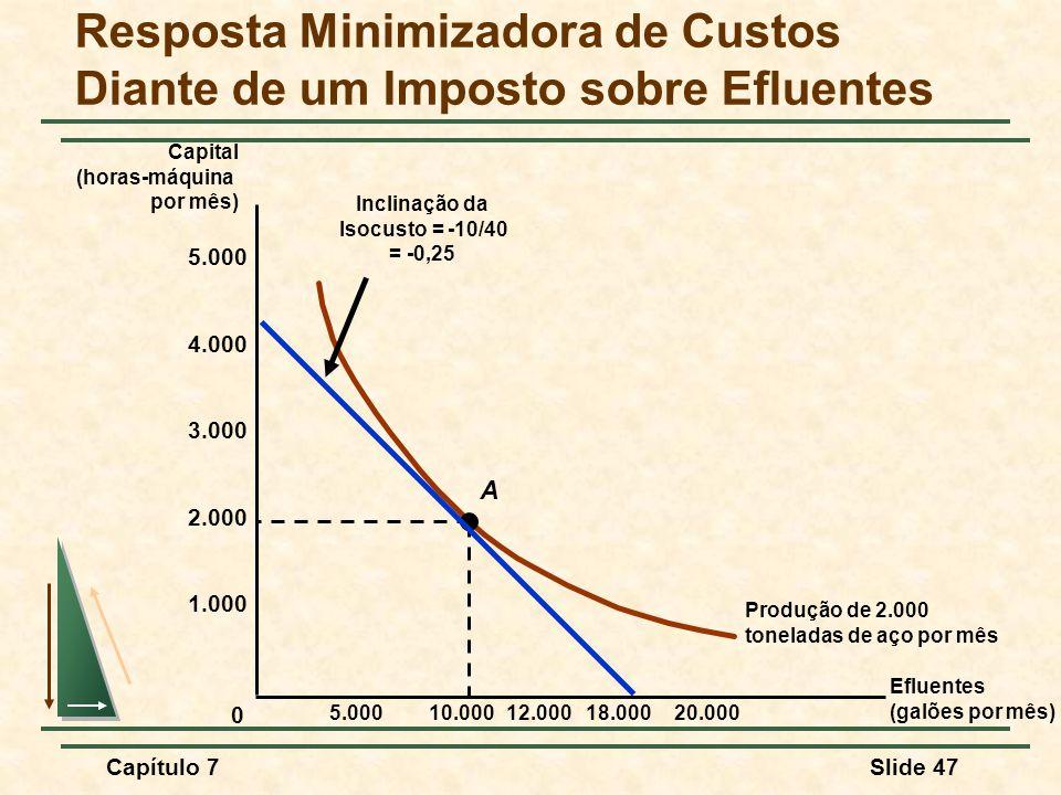 Capítulo 7Slide 47 Resposta Minimizadora de Custos Diante de um Imposto sobre Efluentes Efluentes (galões por mês) Capital (horas-máquina por mês) Produção de 2.000 toneladas de aço por mês A 10.00018.00020.000 0 12.000 Inclinação da Isocusto = -10/40 = -0,25 2.000 1.000 4.000 3.000 5.000