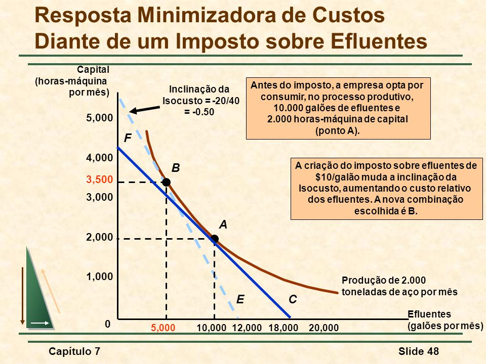 Capítulo 7Slide 48 Resposta Minimizadora de Custos Diante de um Imposto sobre Efluentes Produção de 2.000 toneladas de aço por mês 2,000 1,000 4,000 3,000 5,000 10,00018,00020,000 0 12,000 Capital (horas-máquina por mês) E 5,000 3,500 Inclinação da Isocusto = -20/40 = -0.50 B A criação do imposto sobre efluentes de $10/galão muda a inclinação da Isocusto, aumentando o custo relativo dos efluentes.