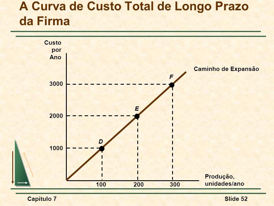 Capítulo 7Slide 52 A Curva de Custo Total de Longo Prazo da Firma Produção, unidades/ano Custo por Ano Caminho de Expansão 1000 100300200 2000 3000 D E F