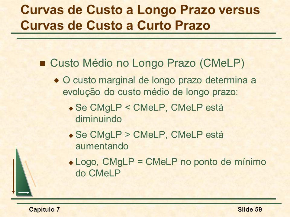 Capítulo 7Slide 59 Custo Médio no Longo Prazo (CMeLP) O custo marginal de longo prazo determina a evolução do custo médio de longo prazo: Se CMgLP < CMeLP, CMeLP está diminuindo Se CMgLP > CMeLP, CMeLP está aumentando Logo, CMgLP = CMeLP no ponto de mínimo do CMeLP Curvas de Custo a Longo Prazo versus Curvas de Custo a Curto Prazo