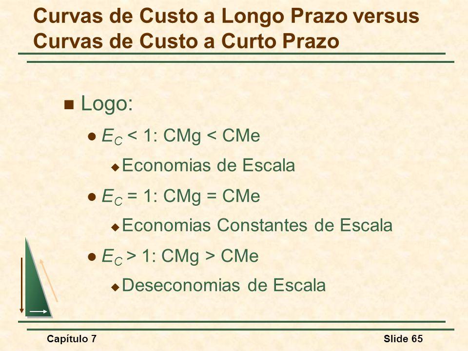 Capítulo 7Slide 65 Logo: E C < 1: CMg < CMe Economias de Escala E C = 1: CMg = CMe Economias Constantes de Escala E C > 1: CMg > CMe Deseconomias de Escala Curvas de Custo a Longo Prazo versus Curvas de Custo a Curto Prazo