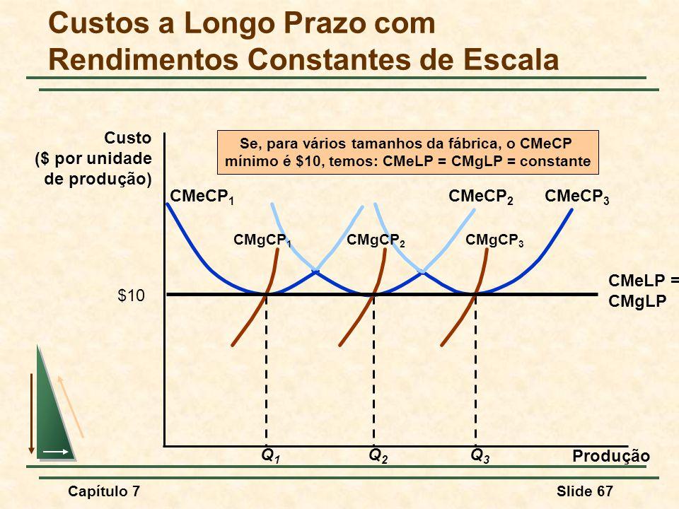 Capítulo 7Slide 67 Custos a Longo Prazo com Rendimentos Constantes de Escala Produção Custo ($ por unidade de produção) Q3Q3 CMeCP 3 CMgCP 3 Q2Q2 CMeCP 2 CMgCP 2 Q1Q1 CMeCP 1 CMgCP 1 CMeLP = CMgLP Se, para vários tamanhos da fábrica, o CMeCP mínimo é $10, temos: CMeLP = CMgLP = constante $10