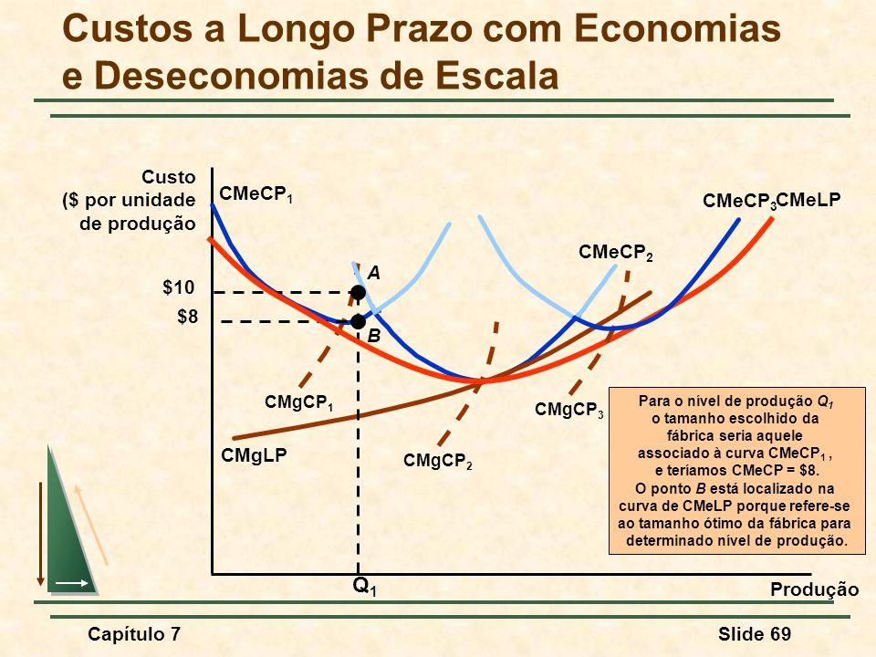 Capítulo 7Slide 69 Custos a Longo Prazo com Economias e Deseconomias de Escala Produção Custo ($ por unidade de produção CMgCP 1 CMeCP 1 CMeCP 2 CMgCP 2 CMgLP Para o nível de produção Q 1 o tamanho escolhido da fábrica seria aquele associado à curva CMeCP 1, e teríamos CMeCP = $8.