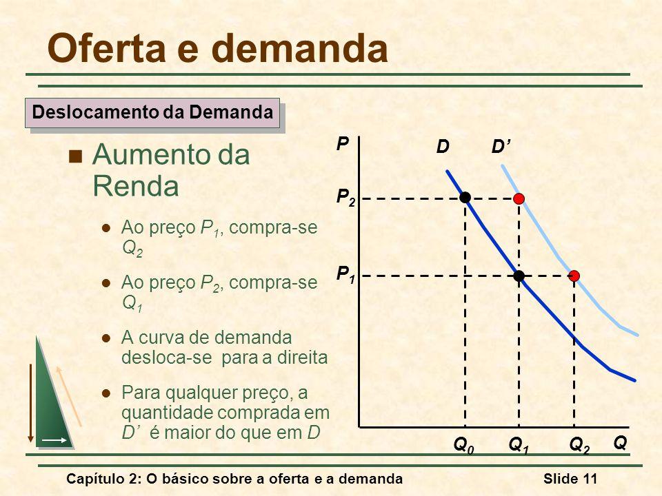 Capítulo 2: O básico sobre a oferta e a demandaSlide 11 D P Q Q1Q1 P2P2 Q0Q0 P1P1 D Q2Q2 Deslocamento da Demanda Oferta e demanda Aumento da Renda Ao preço P 1, compra-se Q 2 Ao preço P 2, compra-se Q 1 A curva de demanda desloca-se para a direita Para qualquer preço, a quantidade comprada em D é maior do que em D