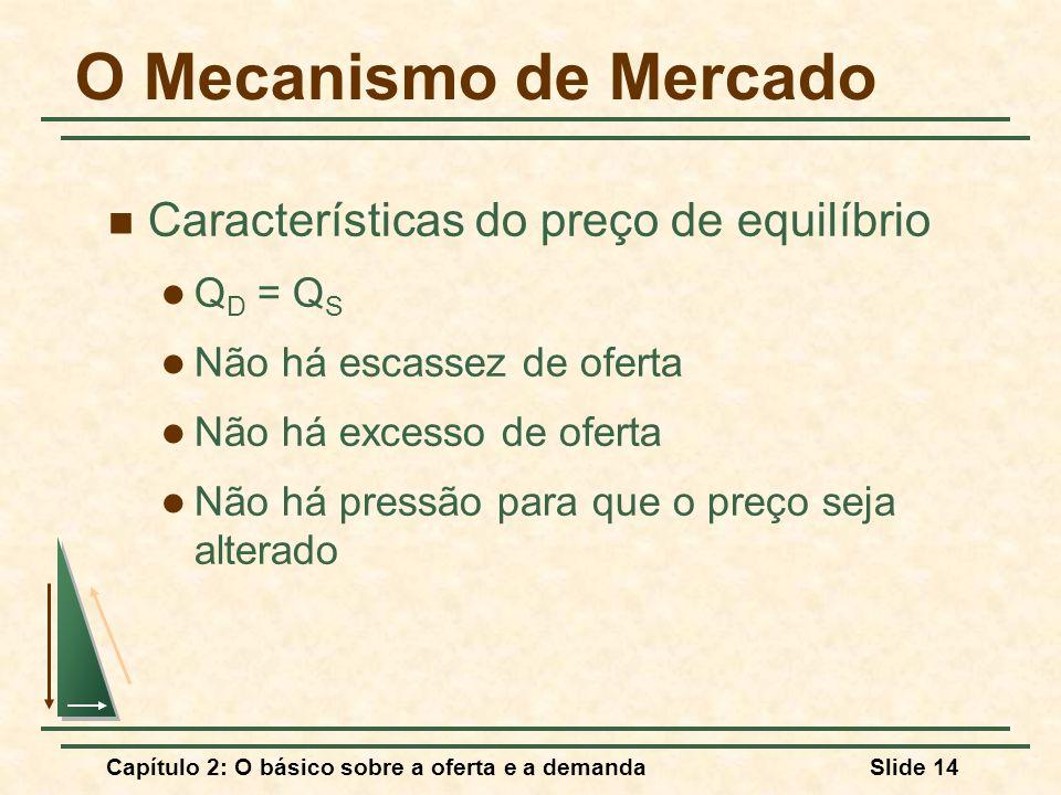 Capítulo 2: O básico sobre a oferta e a demandaSlide 14 O Mecanismo de Mercado Características do preço de equilíbrio Q D = Q S Não há escassez de oferta Não há excesso de oferta Não há pressão para que o preço seja alterado