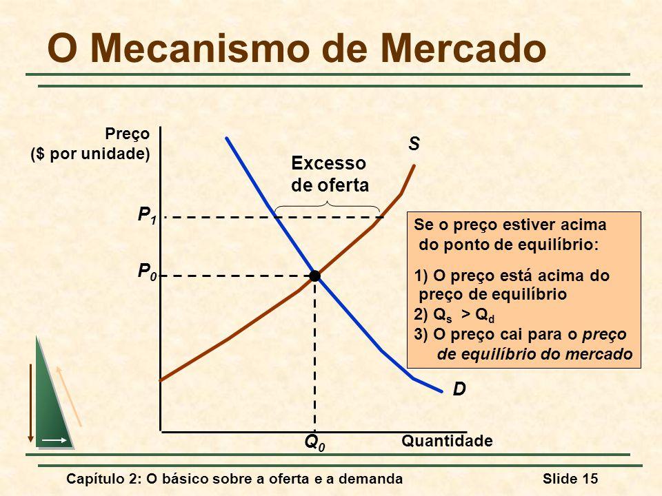 Capítulo 2: O básico sobre a oferta e a demandaSlide 15 O Mecanismo de Mercado Quantidade D S P0P0 Q0Q0 Se o preço estiver acima do ponto de equilíbrio: 1) O preço está acima do preço de equilíbrio 2) Q s > Q d 3) O preço cai para o preço de equilíbrio do mercado P1P1 Excesso de oferta Preço ($ por unidade)