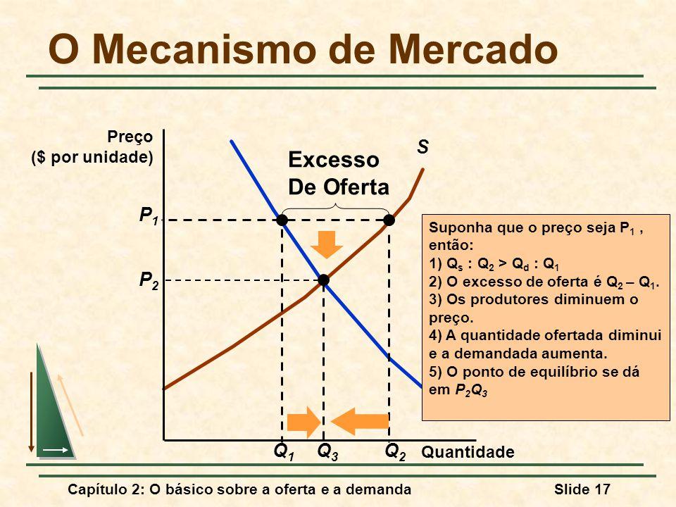 Capítulo 2: O básico sobre a oferta e a demandaSlide 17 O Mecanismo de Mercado D S Q1Q1 Suponha que o preço seja P 1, então: 1) Q s : Q 2 > Q d : Q 1 2) O excesso de oferta é Q 2 – Q 1.
