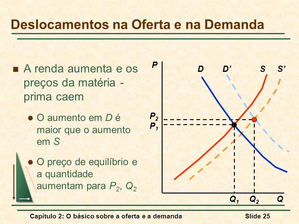 Capítulo 2: O básico sobre a oferta e a demandaSlide 25 DS A renda aumenta e os preços da matéria - prima caem O aumento em D é maior que o aumento em S O preço de equilíbrio e a quantidade aumentam para P 2, Q 2 P Q S P2P2 Q2Q2 D P1P1 Q1Q1 Deslocamentos na Oferta e na Demanda