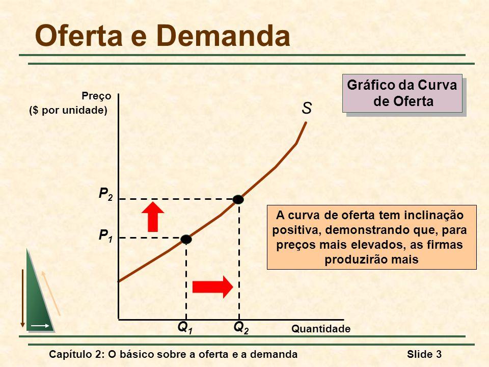 Capítulo 2: O básico sobre a oferta e a demandaSlide 3 Oferta e Demanda S A curva de oferta tem inclinação positiva, demonstrando que, para preços mais elevados, as firmas produzirão mais Gráfico da Curva de Oferta Gráfico da Curva de Oferta Quantidade Preço ($ por unidade) P1P1 Q1Q1 P2P2 Q2Q2