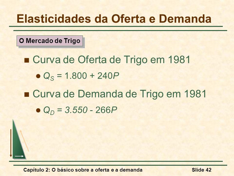 Capítulo 2: O básico sobre a oferta e a demandaSlide 42 Elasticidades da Oferta e Demanda Curva de Oferta de Trigo em 1981 Q S = 1.800 + 240P Curva de Demanda de Trigo em 1981 Q D = 3.550 - 266P O Mercado de Trigo