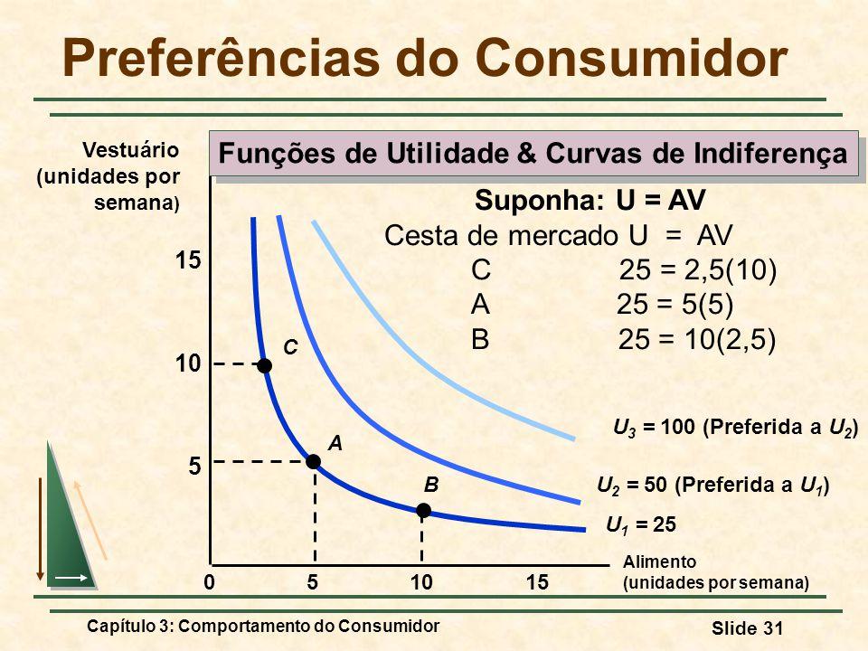 Capítulo 3: Comportamento do Consumidor Slide 31 Preferências do Consumidor Alimento (unidades por semana) 10155 5 10 15 0 Vestuário (unidades por sem