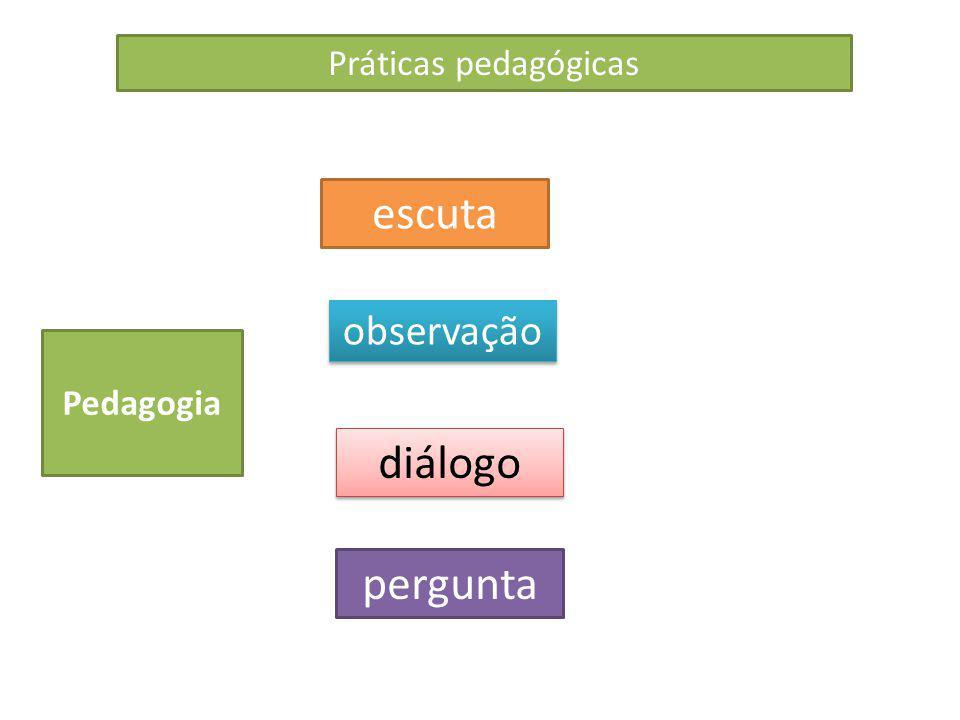 Práticas pedagógicas Pedagogia escuta diálogo observação pergunta