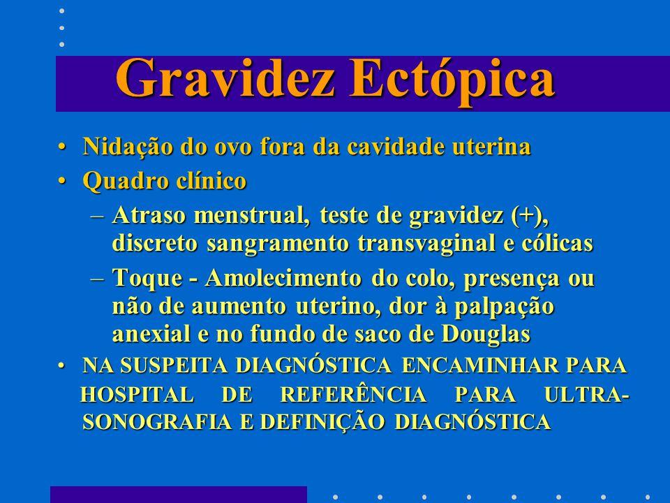 Gravidez Ectópica Nidação do ovo fora da cavidade uterinaNidação do ovo fora da cavidade uterina Quadro clínicoQuadro clínico –Atraso menstrual, teste