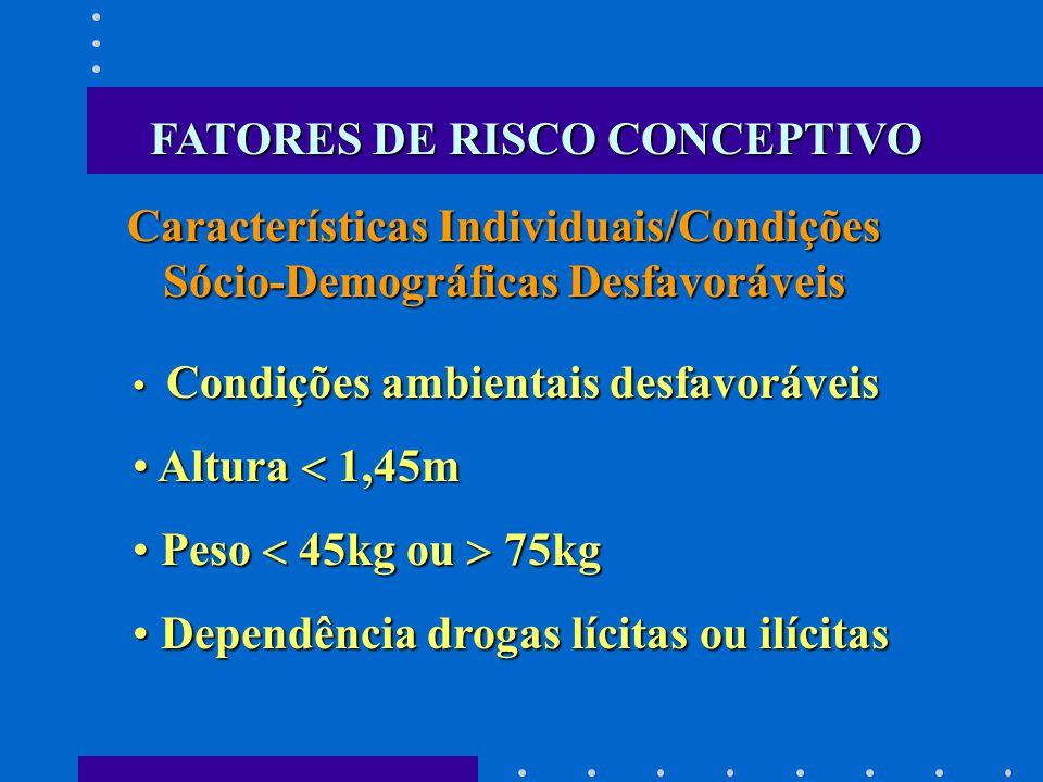 Condições ambientais desfavoráveis Condições ambientais desfavoráveis Altura 1,45m Altura 1,45m Peso 45kg ou 75kg Peso 45kg ou 75kg Dependência drogas lícitas ou ilícitas Dependência drogas lícitas ou ilícitas Características Individuais/Condições Sócio-Demográficas Desfavoráveis FATORES DE RISCO CONCEPTIVO