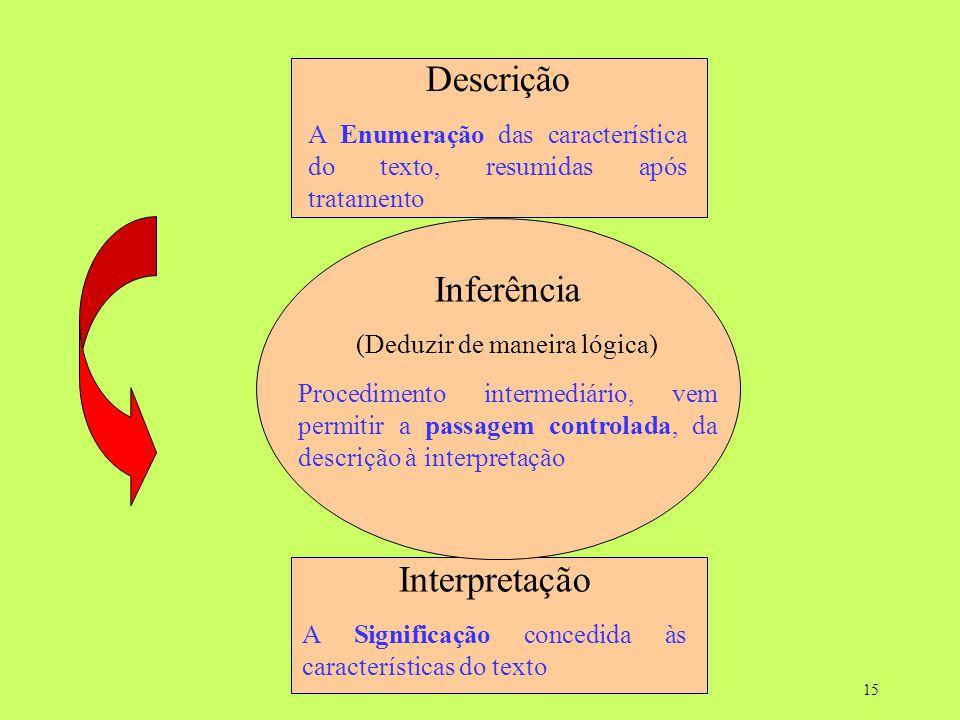 15 Descrição A Enumeração das característica do texto, resumidas após tratamento Interpretação A Significação concedida às características do texto In