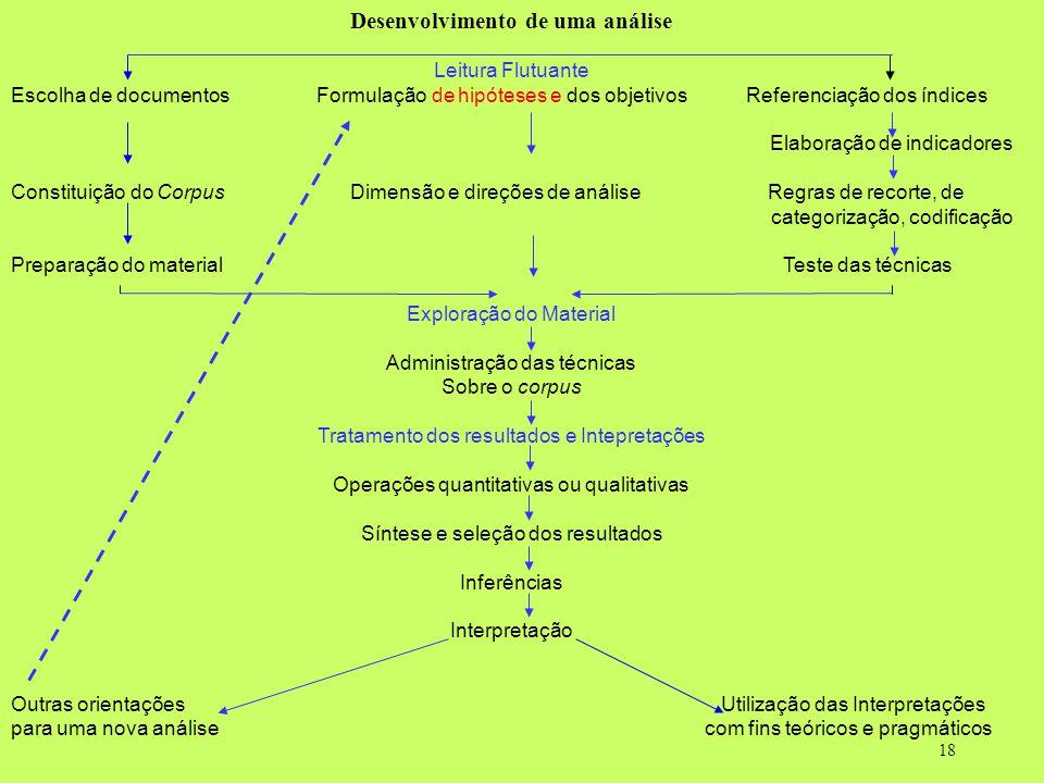 18 Desenvolvimento de uma análise Leitura Flutuante Escolha de documentos Formulação de hipóteses e dos objetivos Referenciação dos índices Elaboração