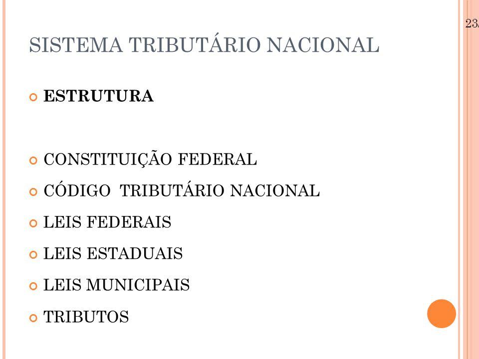 23/08/12 SISTEMA TRIBUTÁRIO NACIONAL ESTRUTURA CONSTITUIÇÃO FEDERAL CÓDIGO TRIBUTÁRIO NACIONAL LEIS FEDERAIS LEIS ESTADUAIS LEIS MUNICIPAIS TRIBUTOS