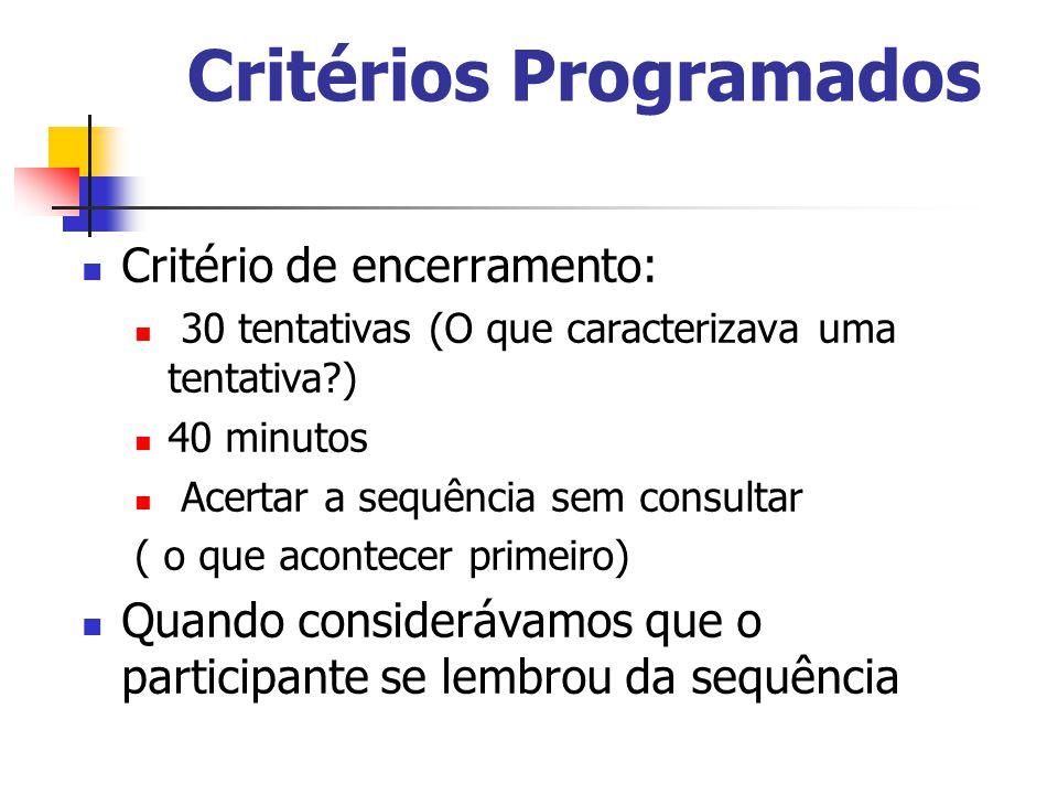 Critérios Programados Critério de encerramento: 30 tentativas (O que caracterizava uma tentativa?) 40 minutos Acertar a sequência sem consultar ( o qu