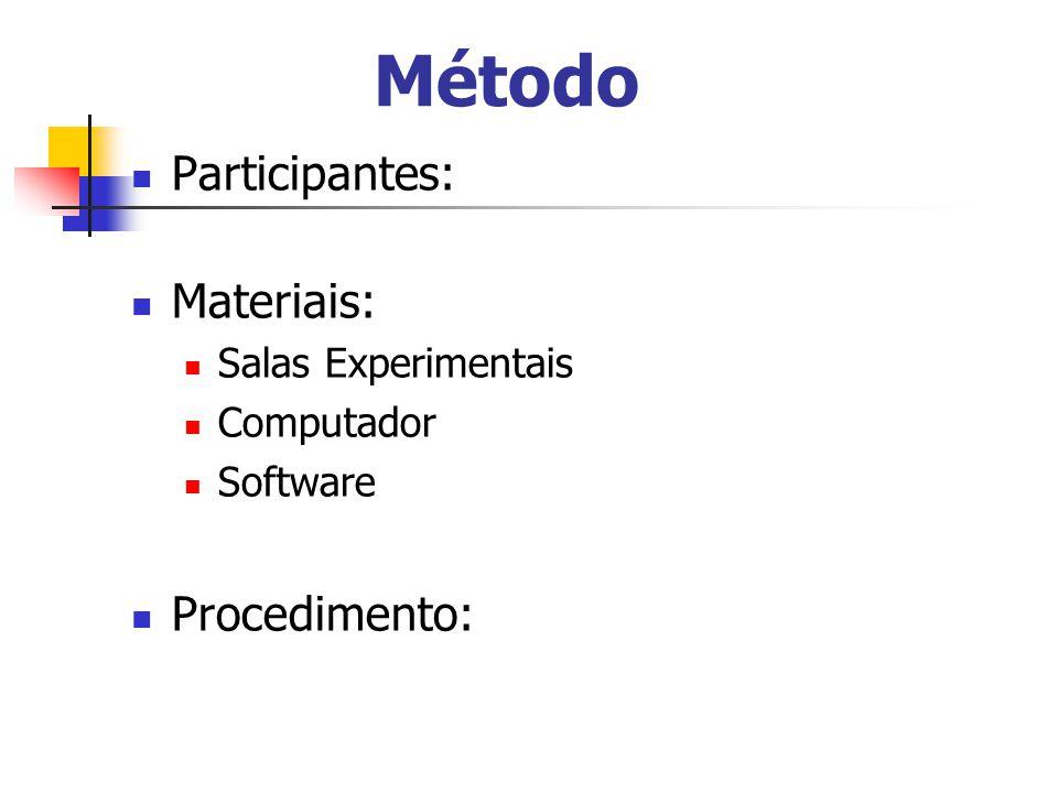 Método Participantes: Materiais: Salas Experimentais Computador Software Procedimento: