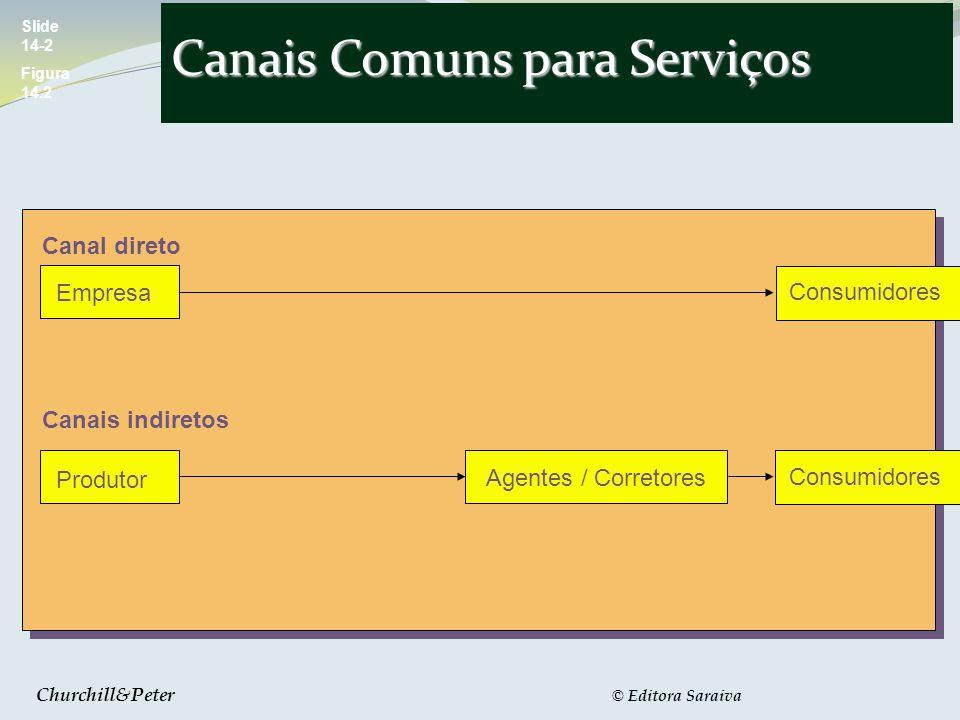 Churchill&Peter © Editora Saraiva Canais Comuns para Serviços Slide 14-2 Figura 14.2 Consumidores Agentes / Corretores Canal direto Produtor Empresa Canais indiretos