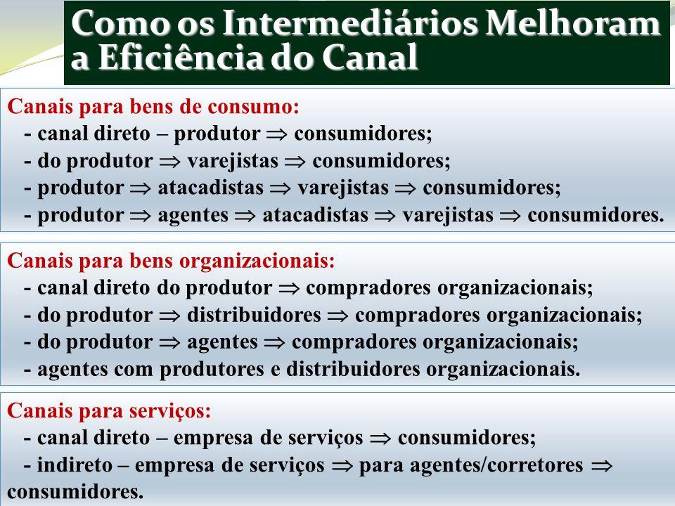 Como os Intermediários Melhoram a Eficiência do Canal Canais para bens organizacionais: - canal direto do produtor compradores organizacionais; - do produtor distribuidores compradores organizacionais; - do produtor agentes compradores organizacionais; - agentes com produtores e distribuidores organizacionais.